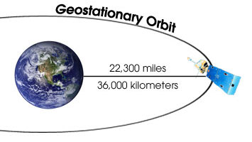 an overview of the geosynchronous orbits and the geostationary orbits in the physics Orbits explained with gravitational force and circular motion.