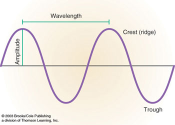 transverse wave amplitude wavelength relationship