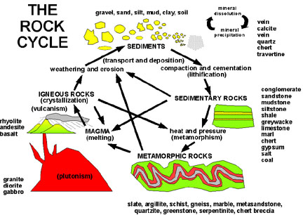 Satellite applications for geoscience education figure 3 diagram depicting the recycling of rock material on earth usgs image click to enlarge ccuart Image collections
