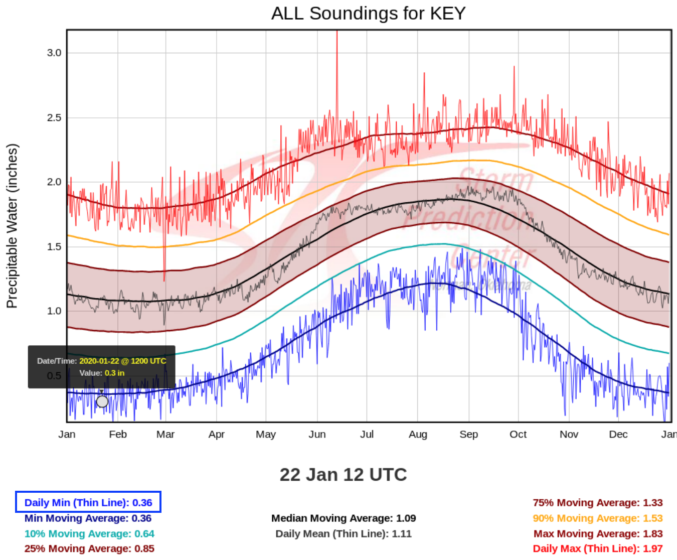 Climatology of Total Precipitable Water for the Key West, Florida rawinsonde site [click to enlarge]
