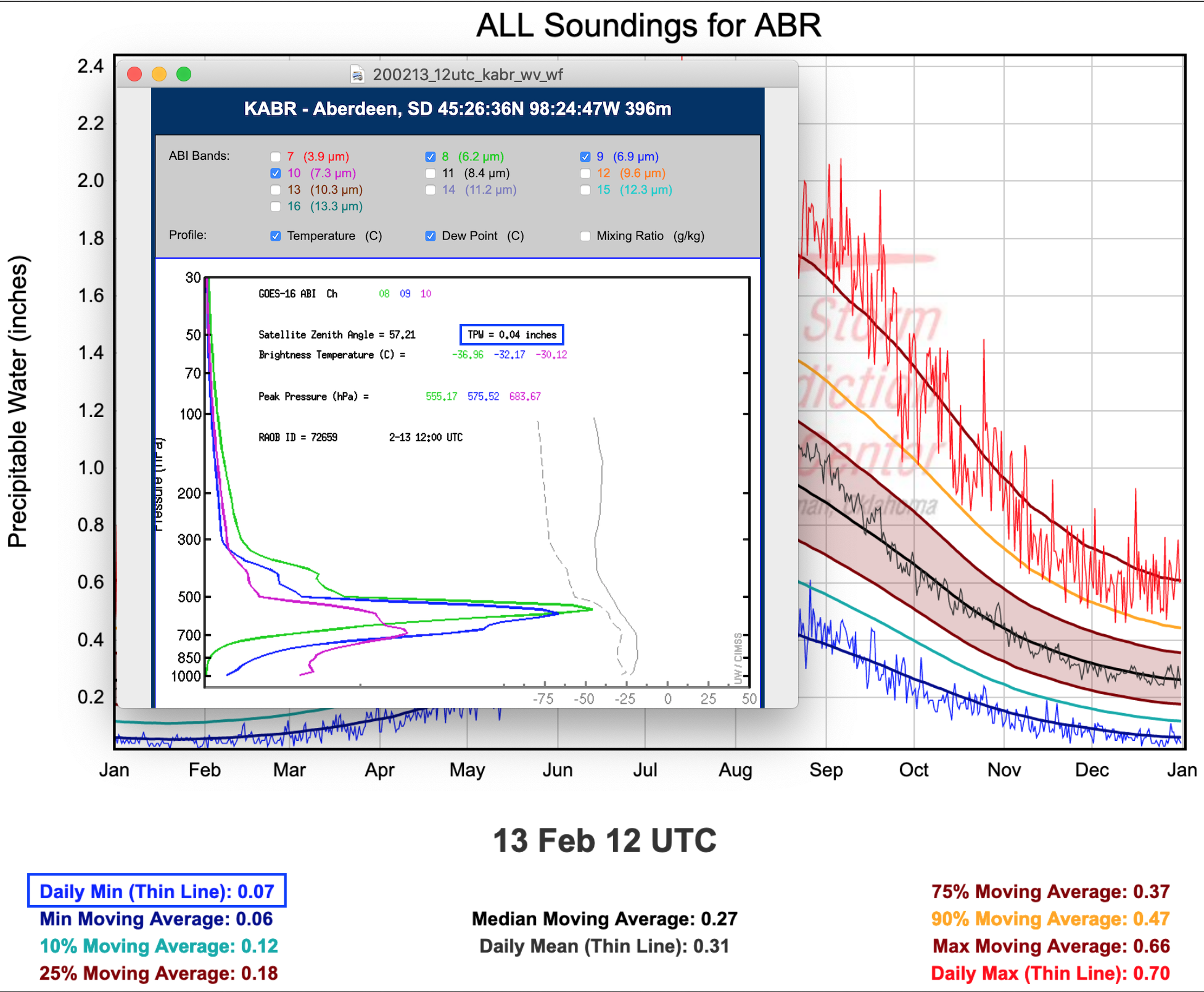 13 February / 12 UTC TPW climatology and water vapor weighting functions for Aberdeen, SD [click to enlarge]