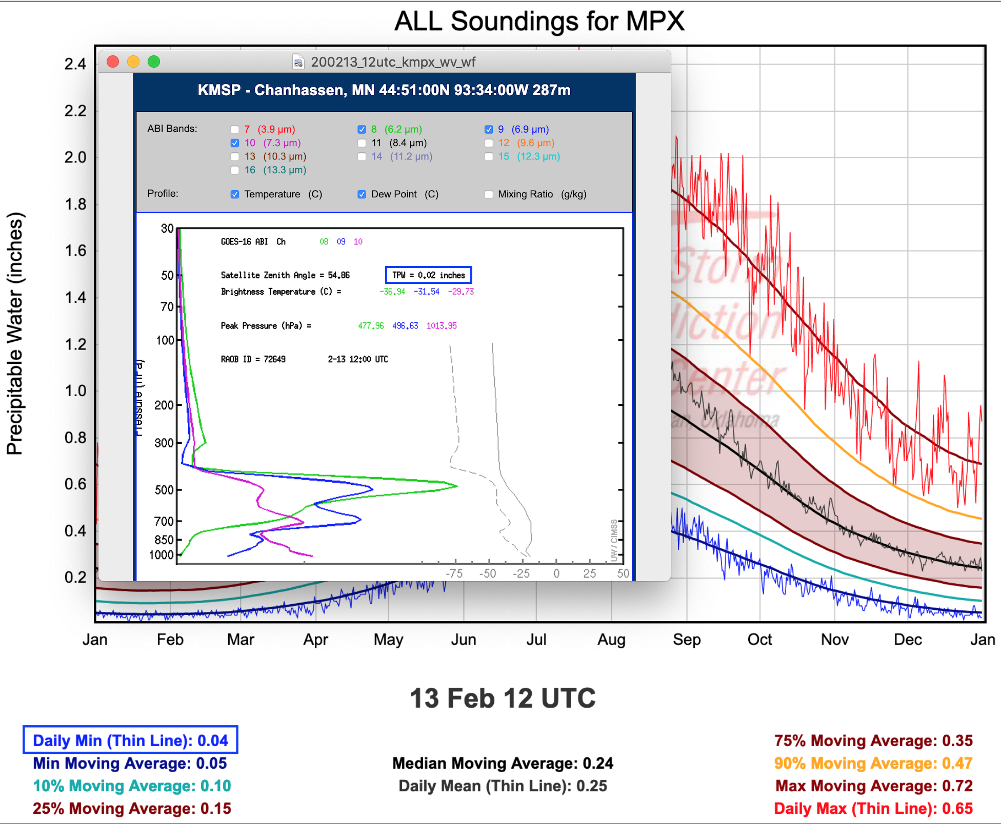 13 February / 12 UTC TPW climatology and water vapor weighting functions for Minneapolis/Chanhassen, MN [click to enlarge]