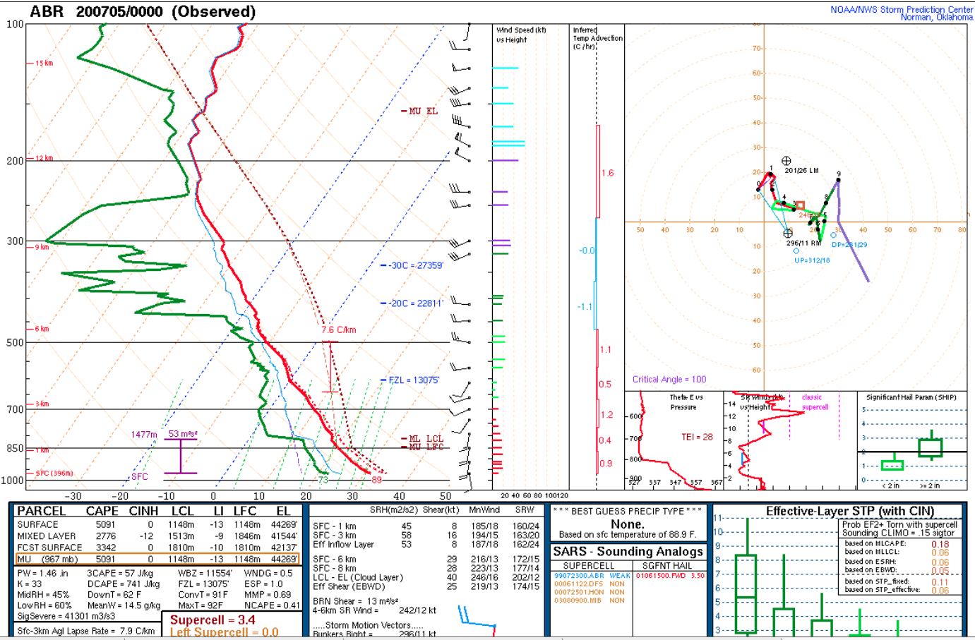 Plot of 00 UTC rawinsonde data from Aberdeen, South Dakota [click to enlarge]