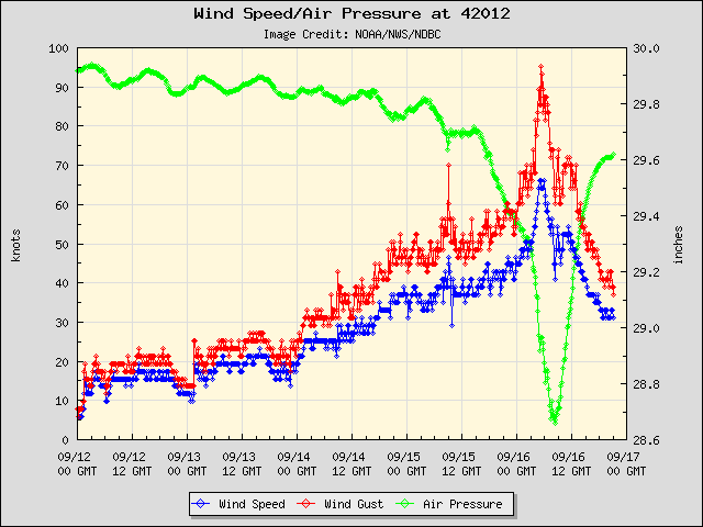 Plot of wind speed (blue), wind gusts (red) and pressure (green) at Buoy 42012