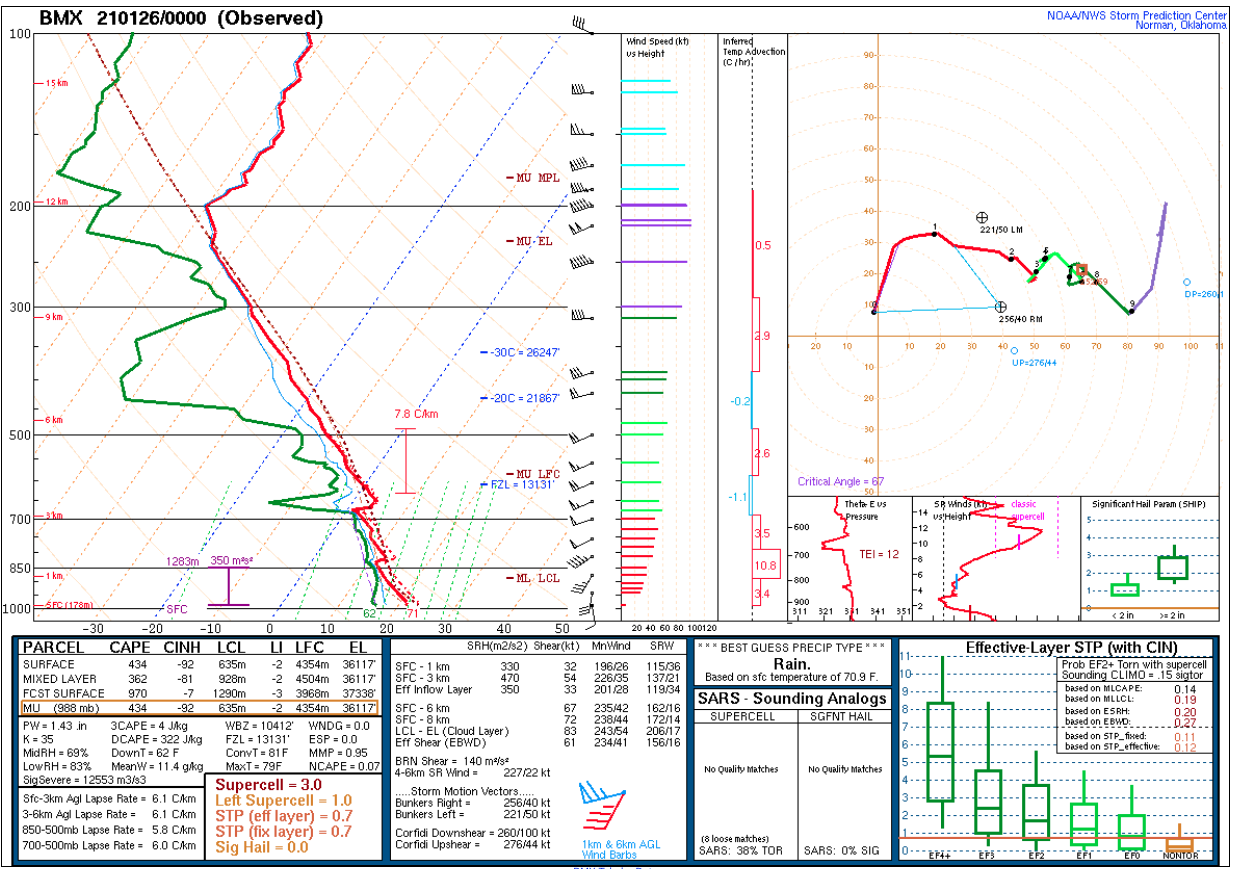 Plot of 00 UTC rawinsonde data from Birmingham, Alabama [click to enlarge]