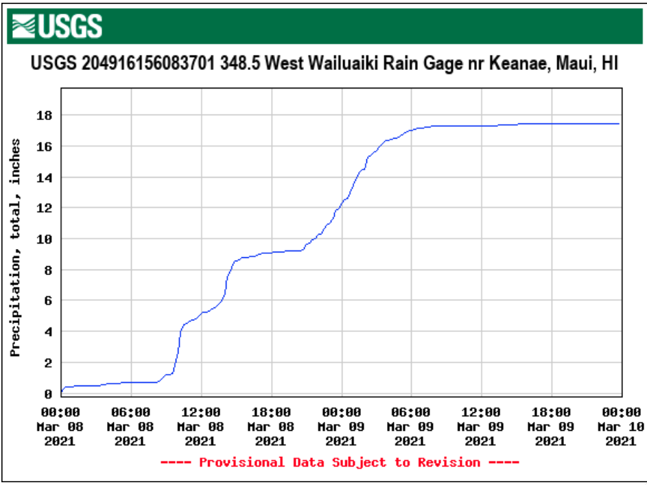 Graph of West Wailuaiki rain gauge accumulation [click to enlarge]
