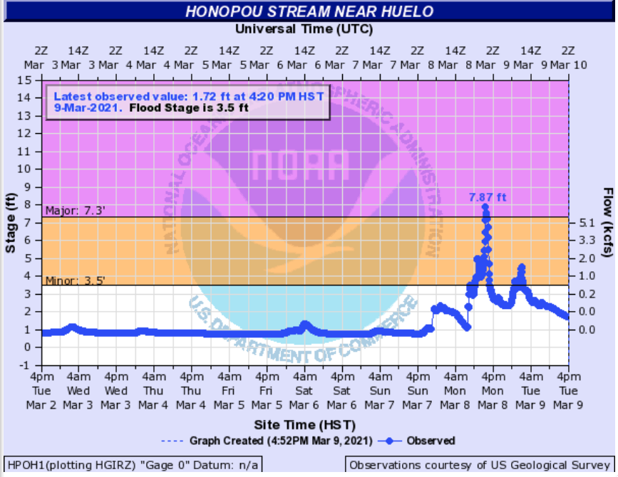 Hydrograph for the Honopau Stream near Huelo [click to enlarge]