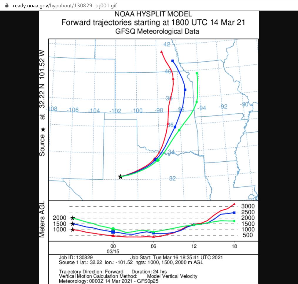 HYSPLIT forward trajectories