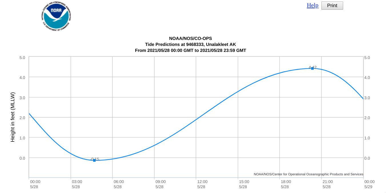 Plot of tide height at Unalakeet, Alaska on 28 May [click to enlarge]
