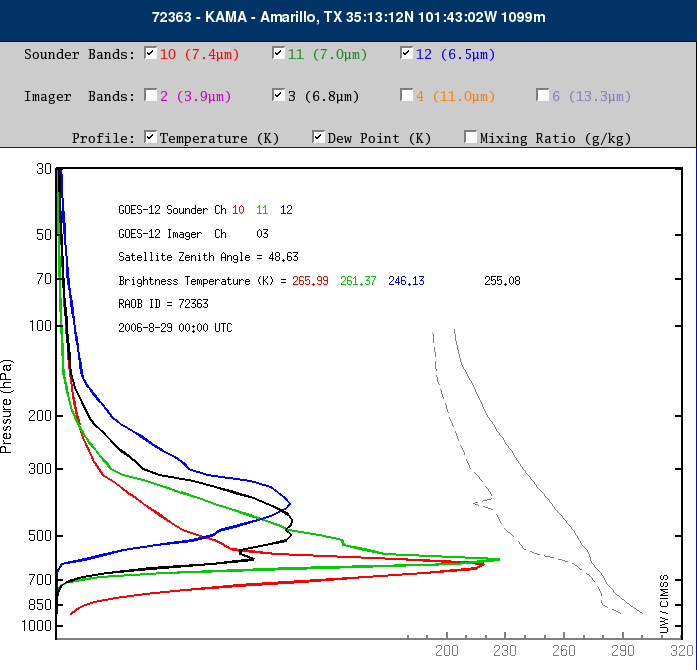 Amarillo, TX water vapor weighting functions [click to enlarge]