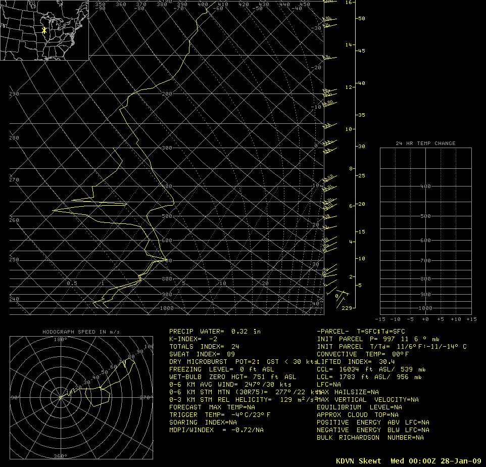 Davenport, Iowa rawinsonde data