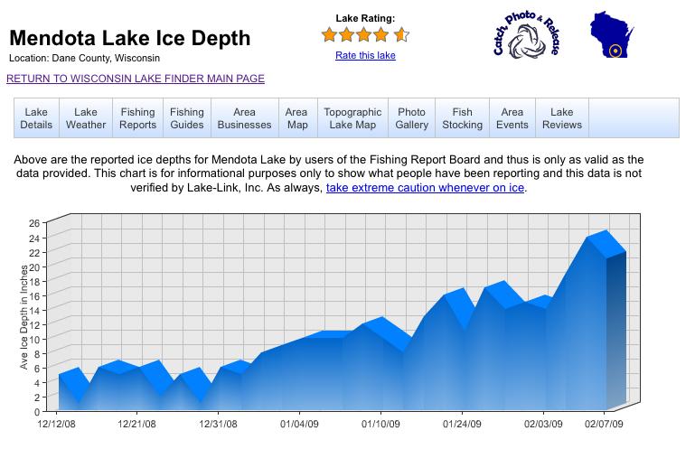 Lake Mendota ice thickness