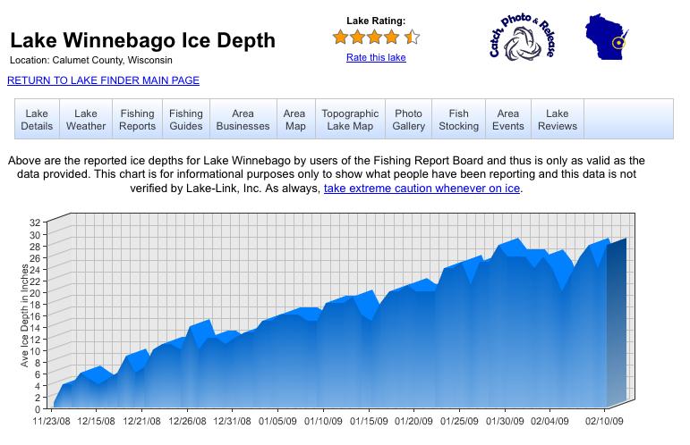 Lake Winnebago ice thickness