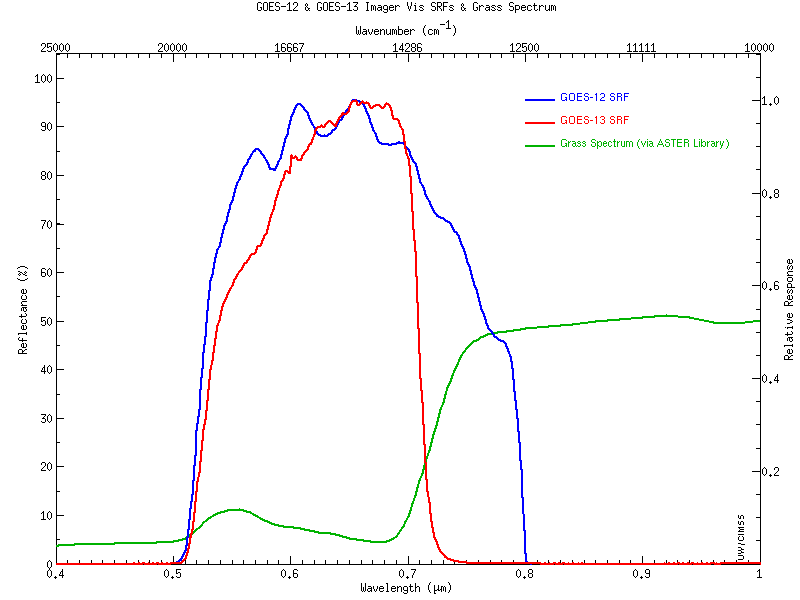 GOES-12 vs GOES-13 visible channel spectral response function plots