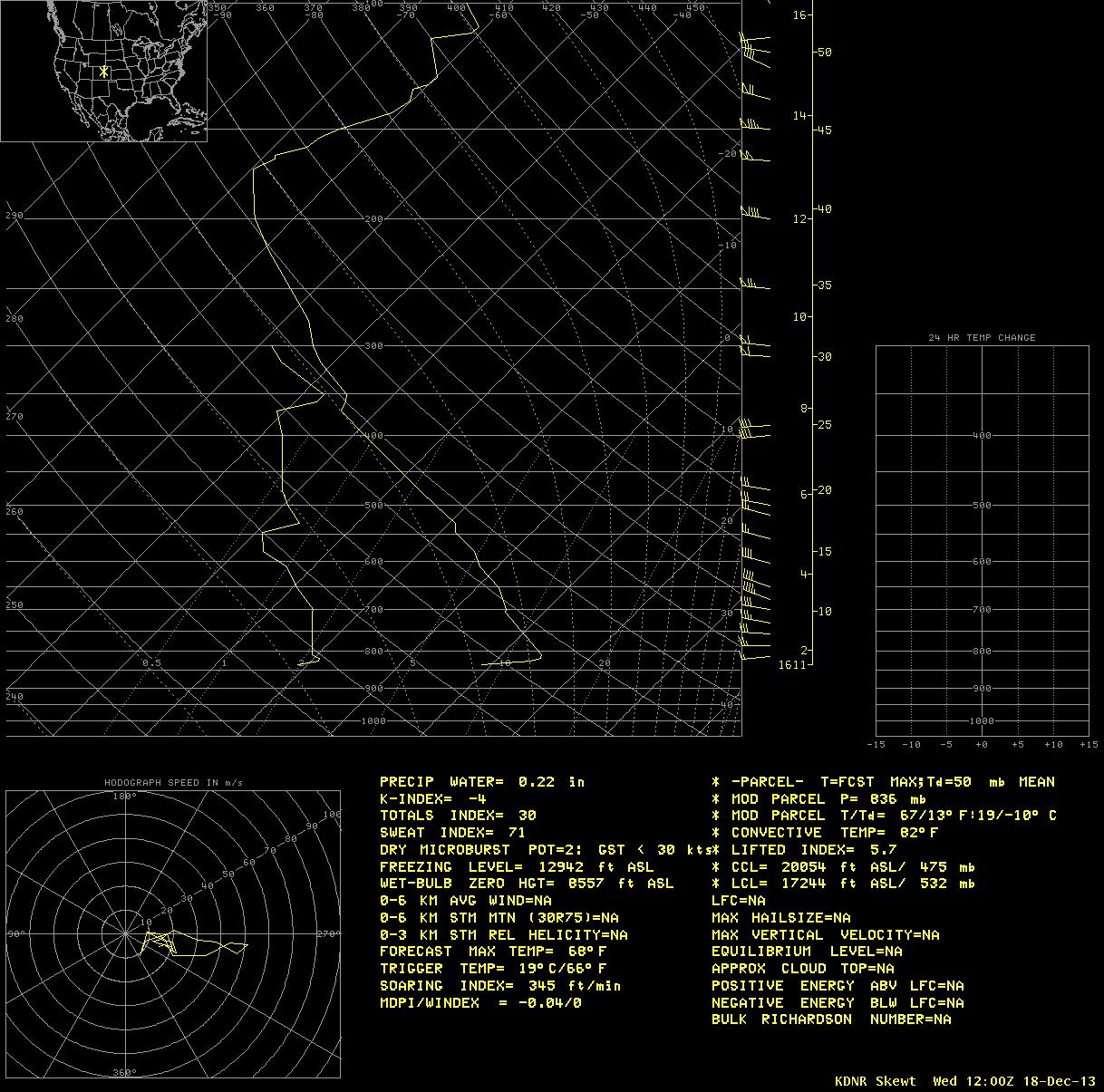 Denver, Colorado rawinsonde data