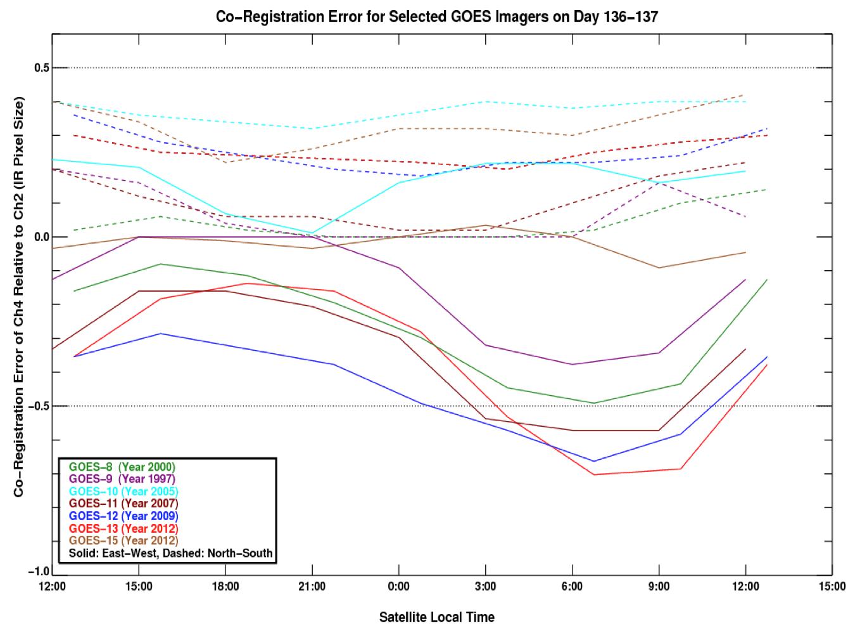 Comparison of co-registration errors between various GOES satellites