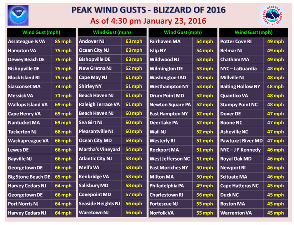 Table of Maximum Wind Gusts [click to enlarge]