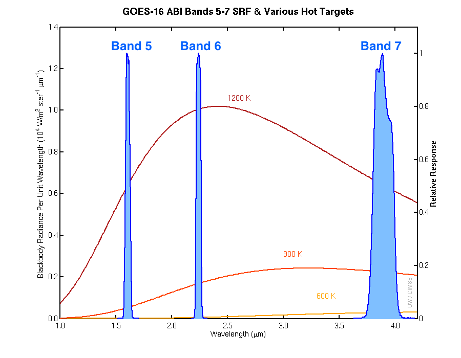 Spectral Response Function plots for GOES-16 ABI Band 5 (1.61 µm), Band 6 (2.24 µm) and Band 7 (3.9 µm) [click to enlarge]