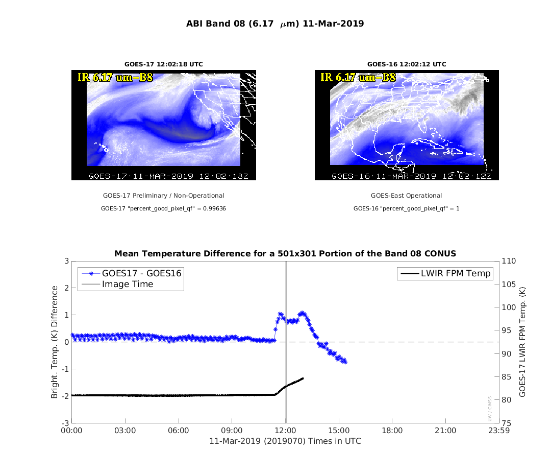 Plot of mean 6.2 µm brightness temperature difference between GOES-17 and GOES-16 [click to enlarge]