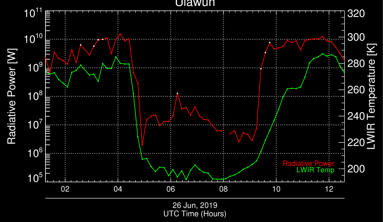 Plot of volcano radiative power (red) and volcanic cloud longwave infrared brightness temperature (green), courtesy of Mike Pavolonis (NOAA/NESDIS) [click to enlarge]
