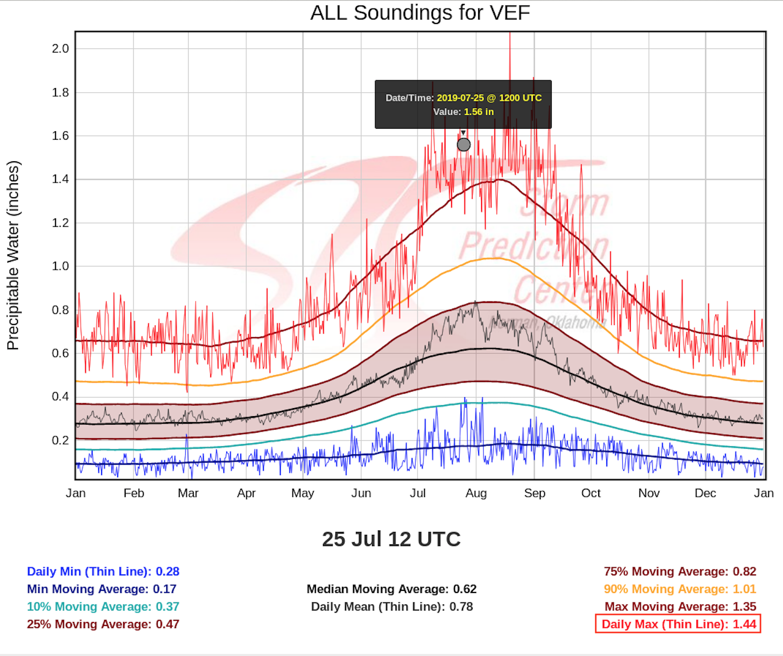 Plot of Total Precipitable Water climatology for Las Vegas, Nevada [click to enlarge]