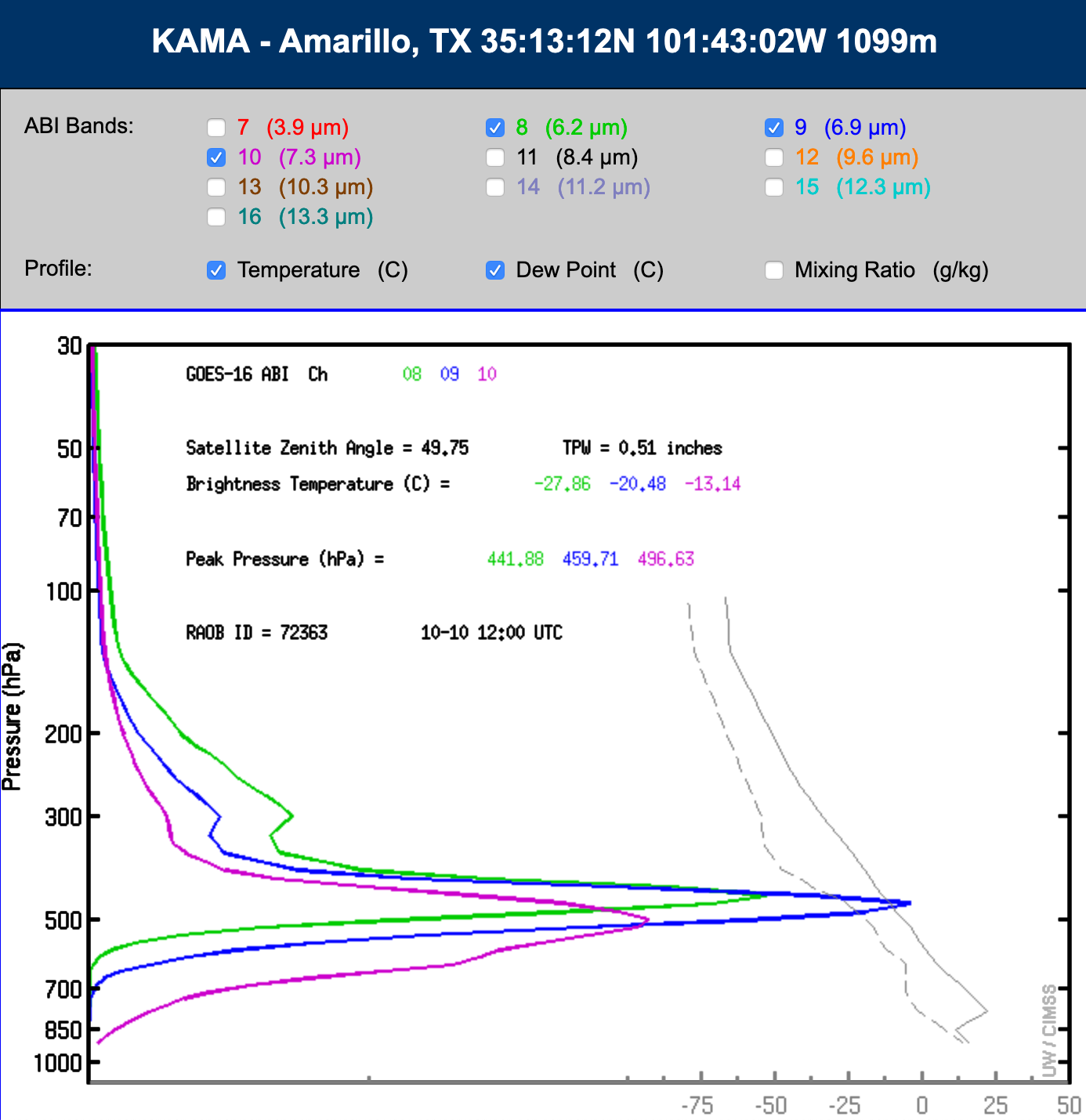 GOES-16 Water Vapor weighting functions, calculated using 12 UTC rawinsonde data from Amarillo, Texas [click to enlarge]