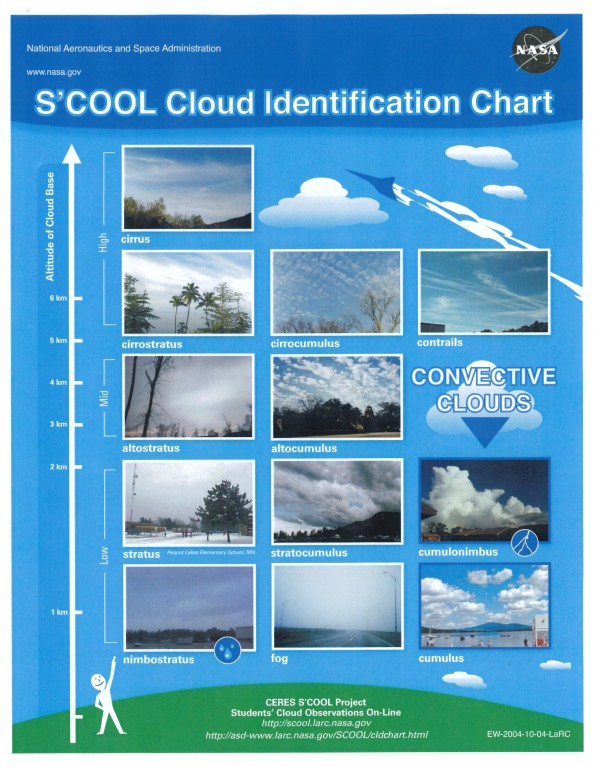 Module 4 - Cloud Identification